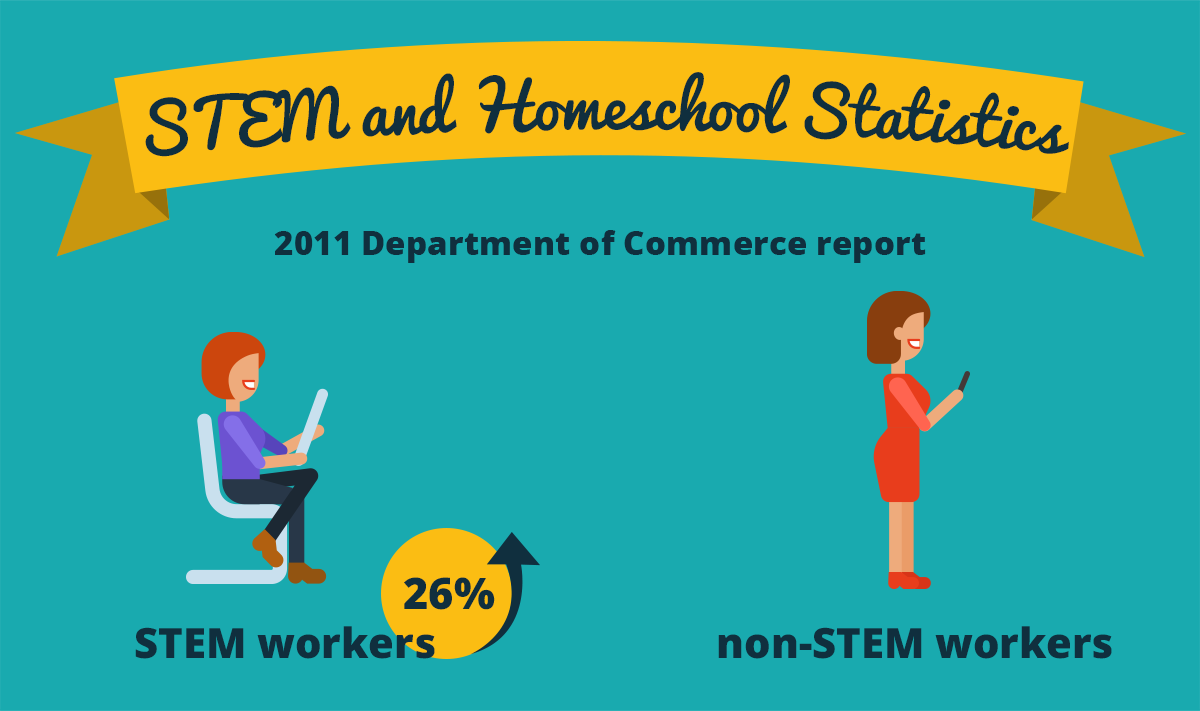 what is stem education homeschool guide for parents newbies stem and homeschool statistics
